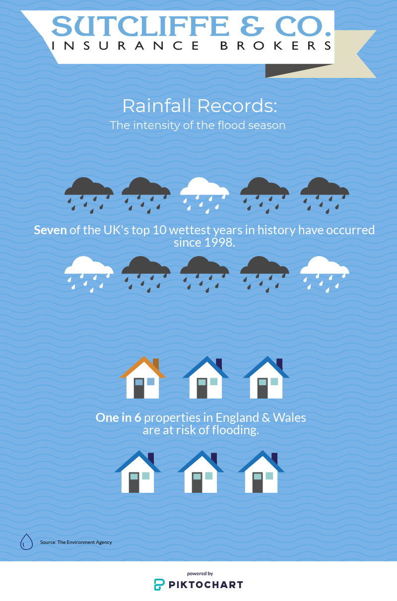 flood risk infographic Sutcliffe & Co
