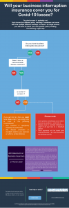 infographic business interruption insurance covid-19